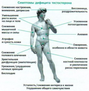 simptomyi-defitsita-testosterona